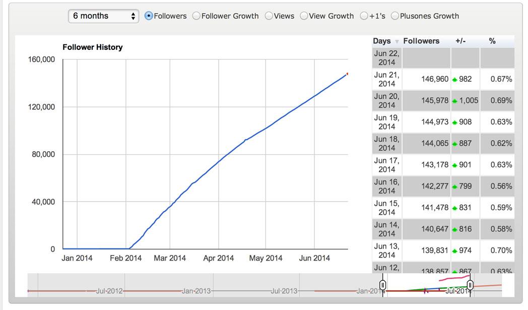 Google Plus Follower Growth
