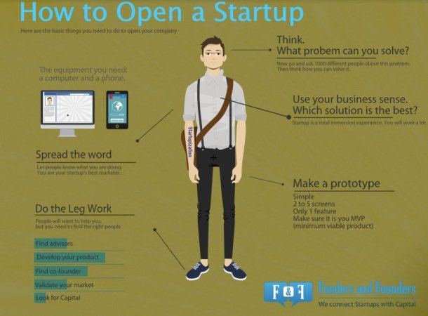 how to open a startup-inc42