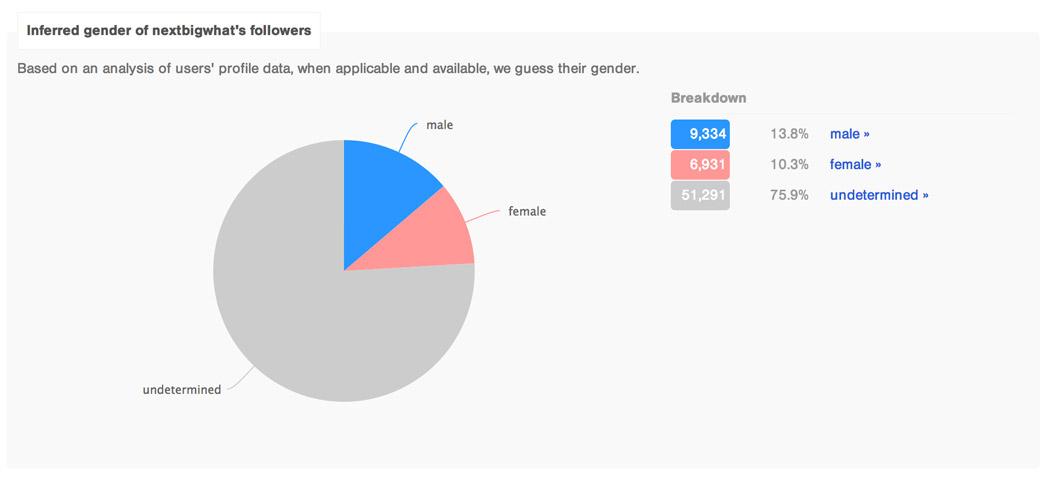 Breakdown of Genders of NextBigWhat's Followers