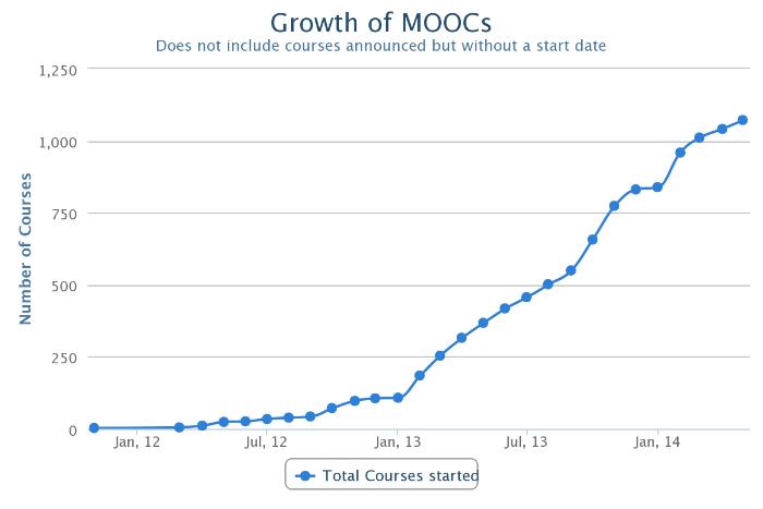 Growth of MOOCs