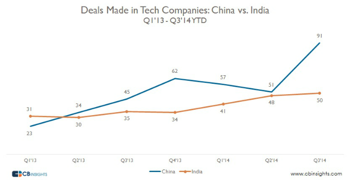 deals india and china