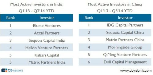 India-China-Active1