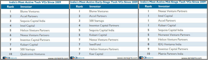 india's most active vcs