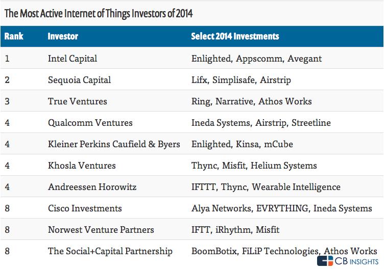 Most Active IOT investors