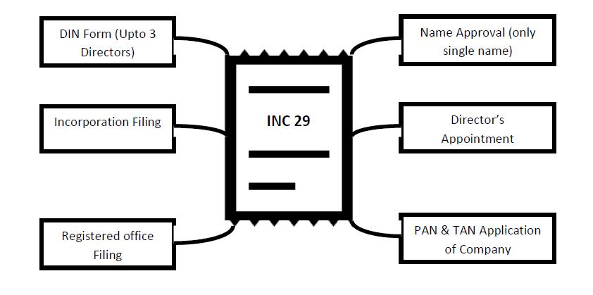 INC 29 - 2