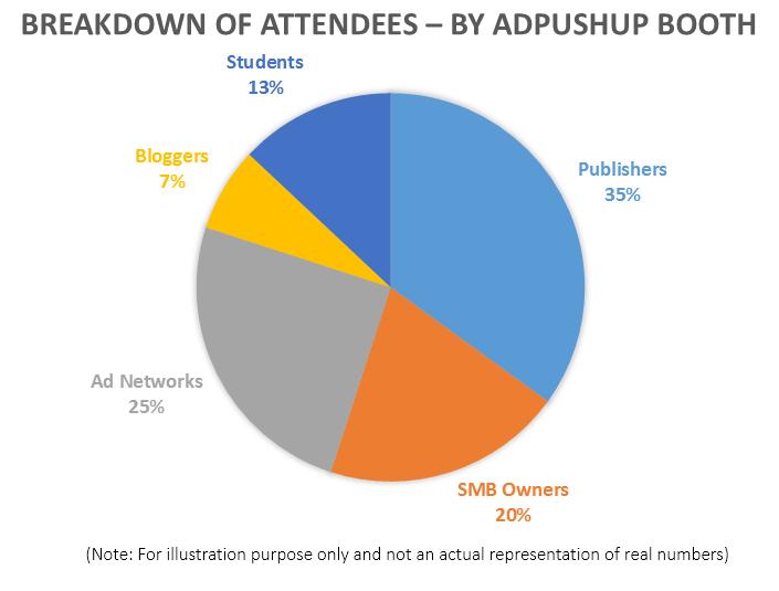 3. adtech-booth-attendance-adpushup