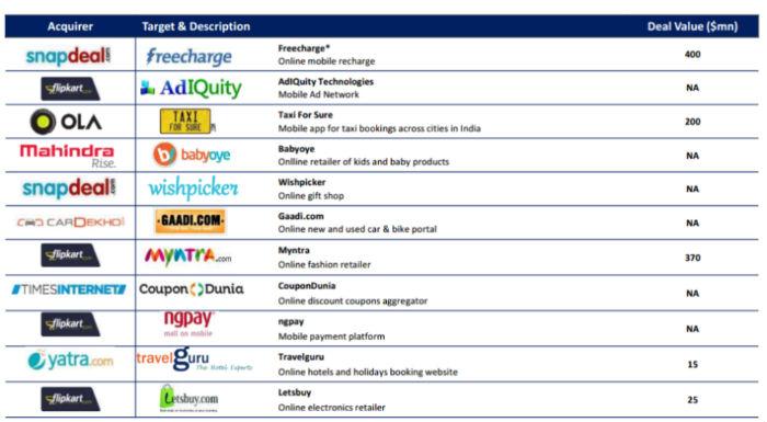 acquistions-target & description