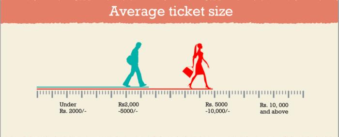 average ticket