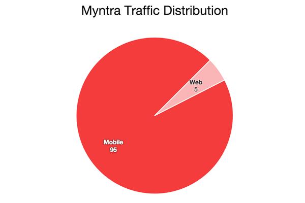 myntra-traffic