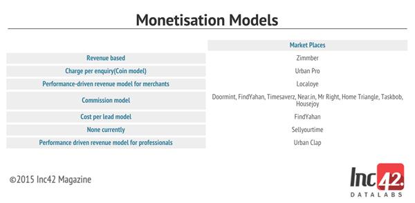 Hyperlocal-Monetisation