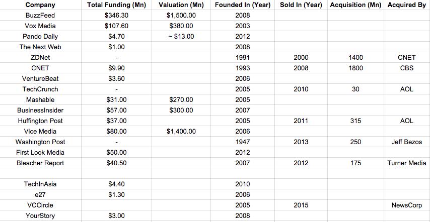 media funding details