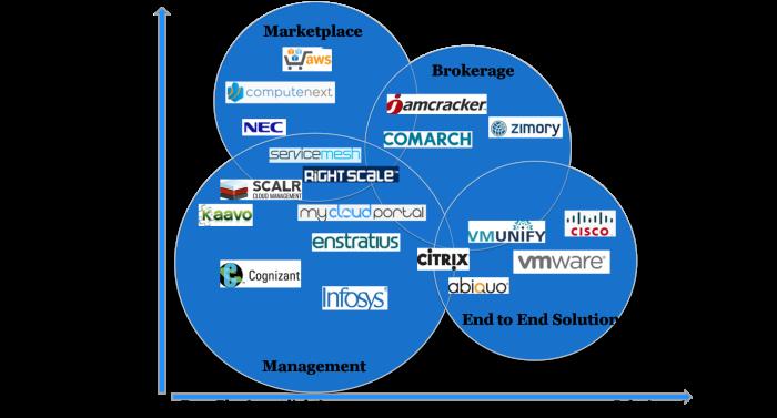 Cloud Marketplace Brokerage Services