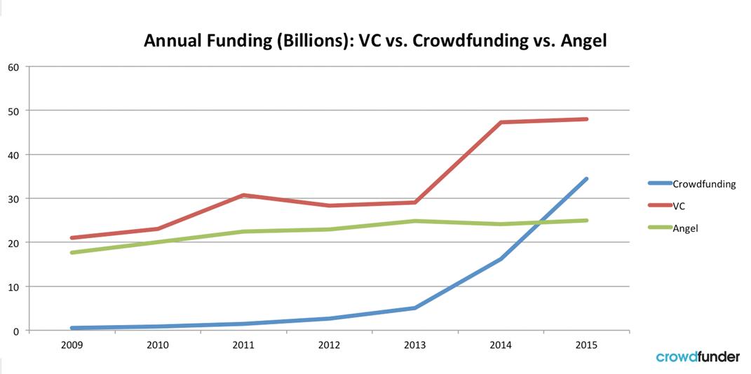 Crowdfunding_vsVC_vsAngelInvestors