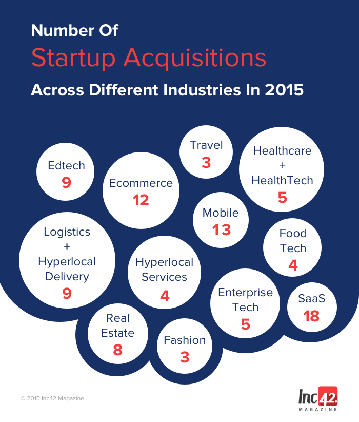 Startup Acquisitions
