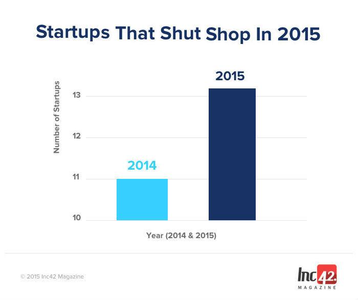 Startups shutdown