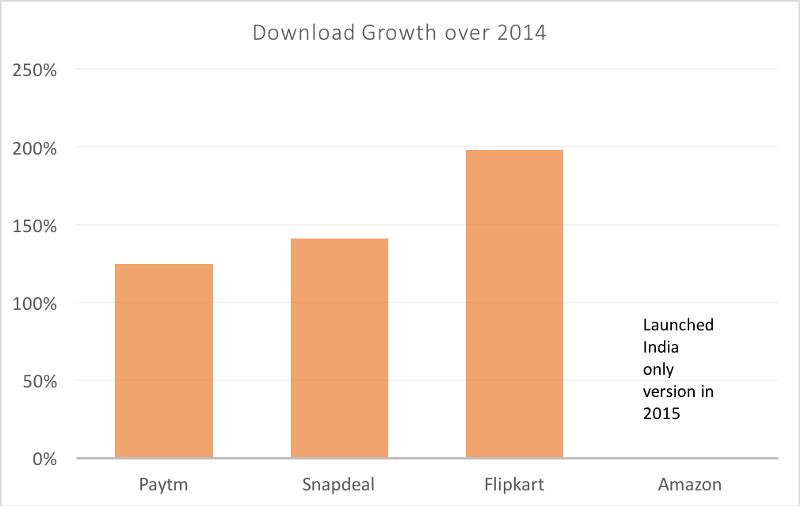 Flipkart grew 2x
