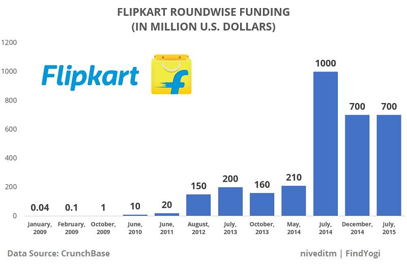 findyogi_flipkart_roundwise_funding