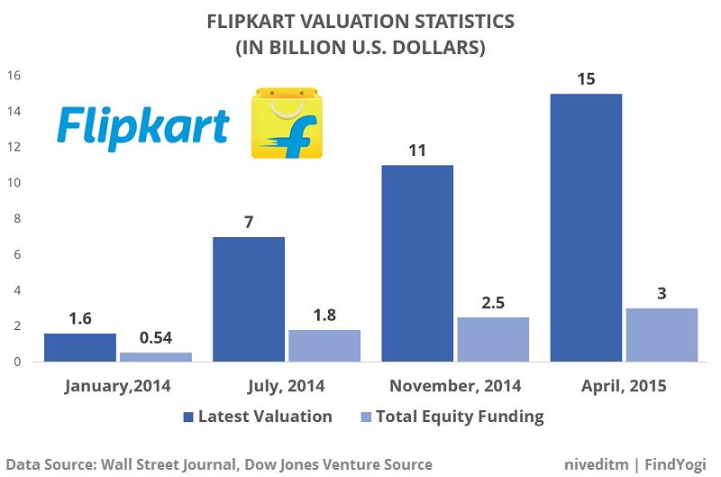 findyogi_flipkart_valuation_stats