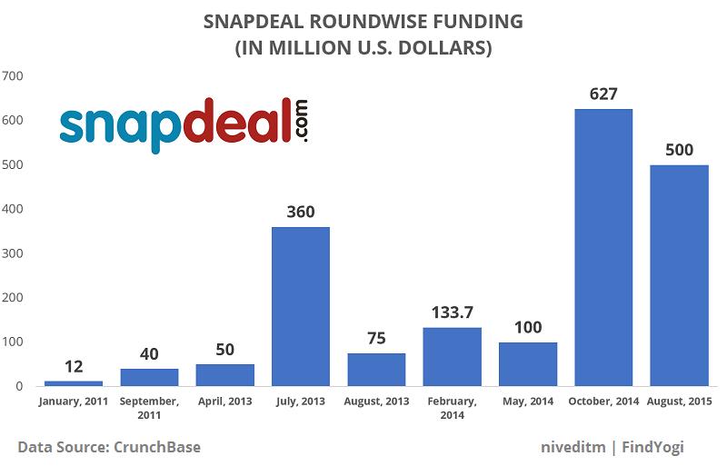 findyogi_snapdeal_roundwise_funding (2)