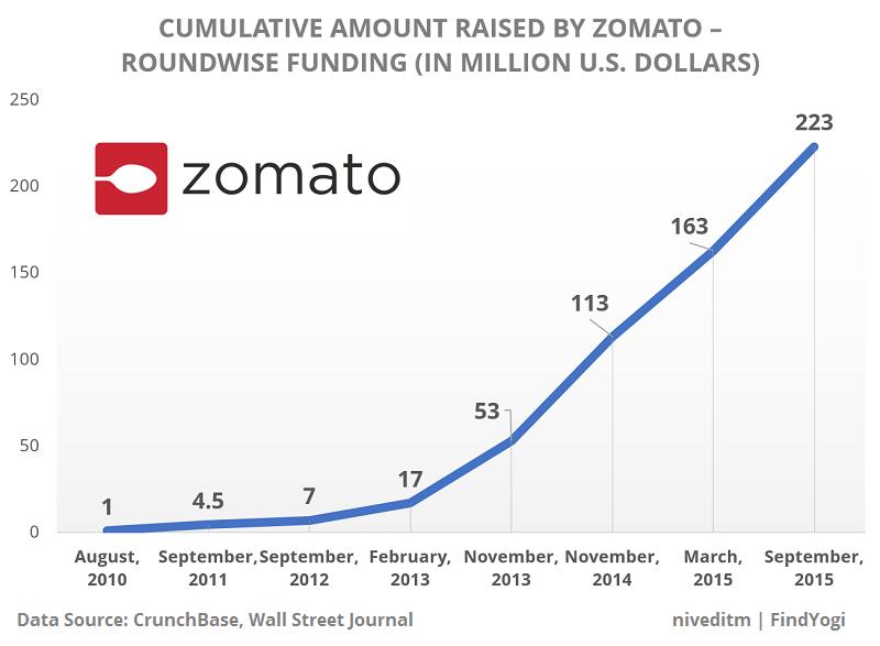 findyogi_zomato_funding_stats