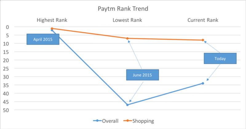 Paytm seems to be focusing less on vanity metric like App Rank