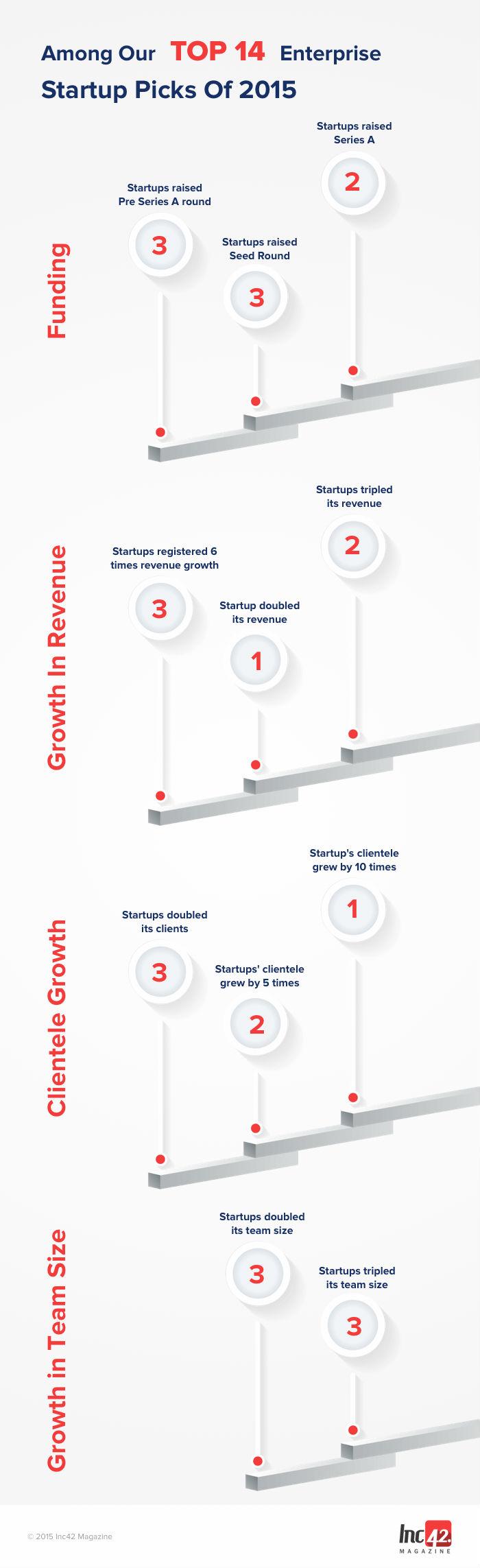 top 14 startups