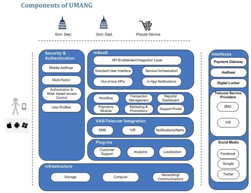 Components-of-UMANG