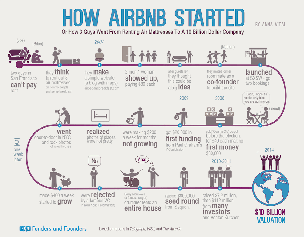 f&f-airbnb-started