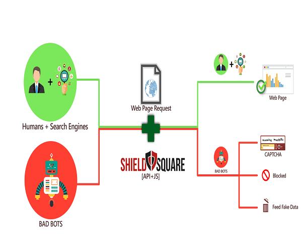 shieldsquare1
