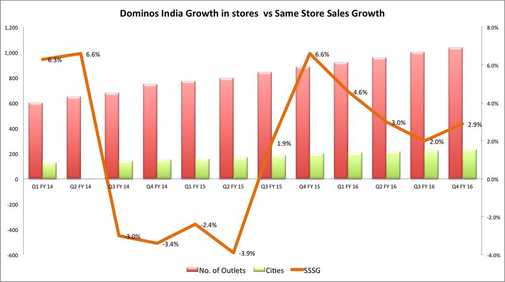 sssg_dominos_india-1