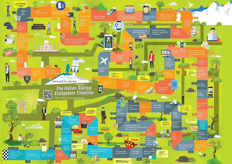 evolution-of-indian-startups-1.jpg
