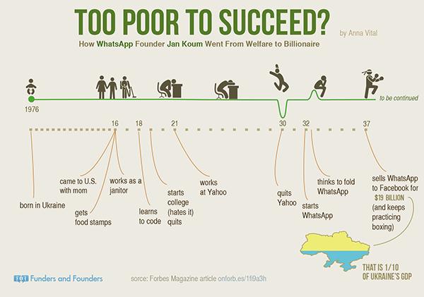 too-poor-to-succeed-whatsapp-jan-koum-infographic