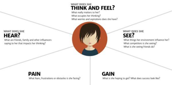 user empathy map