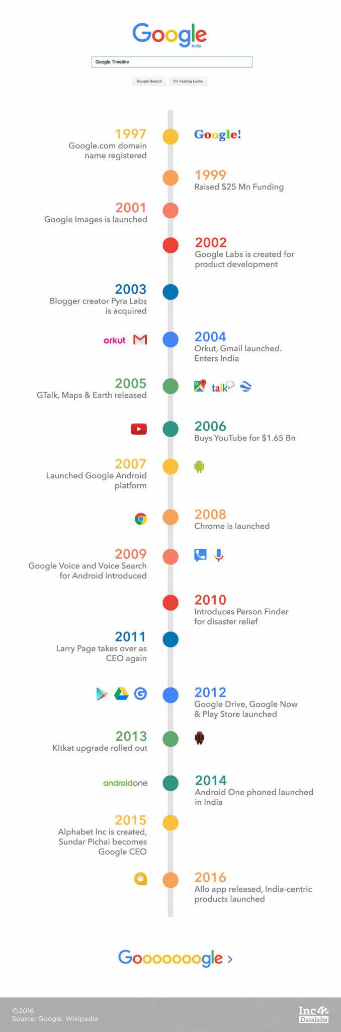 google-timeline-1