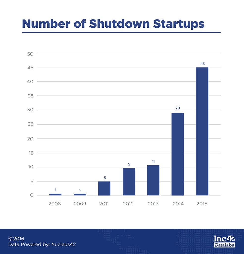number-of-shutdown-startups-1