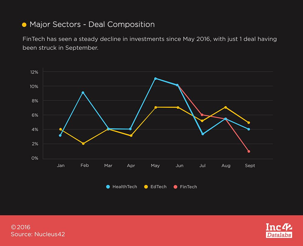 Major-Sectors