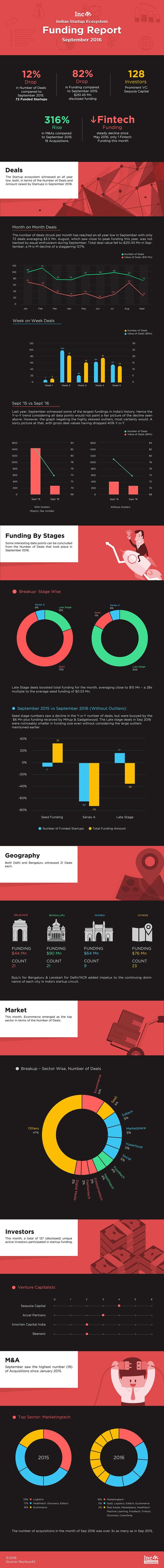 September-Funding-Report