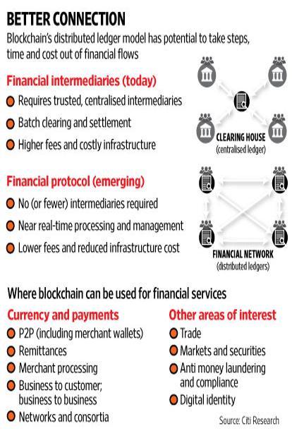 w_blockchain-kinf-414x621livemint