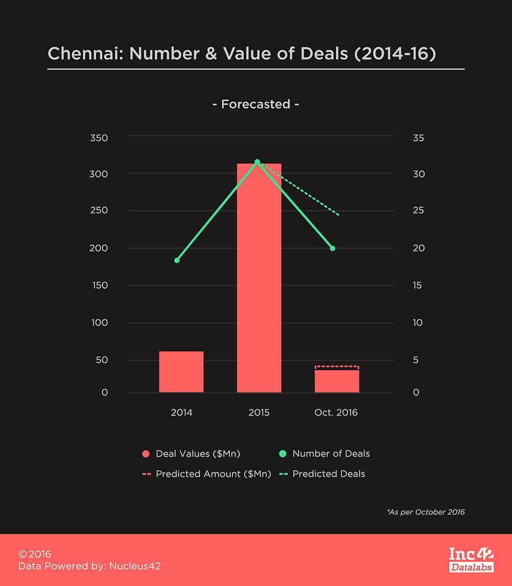 Chennai-Forecasted