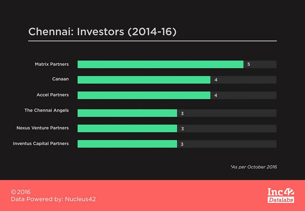 Chennai-Investors