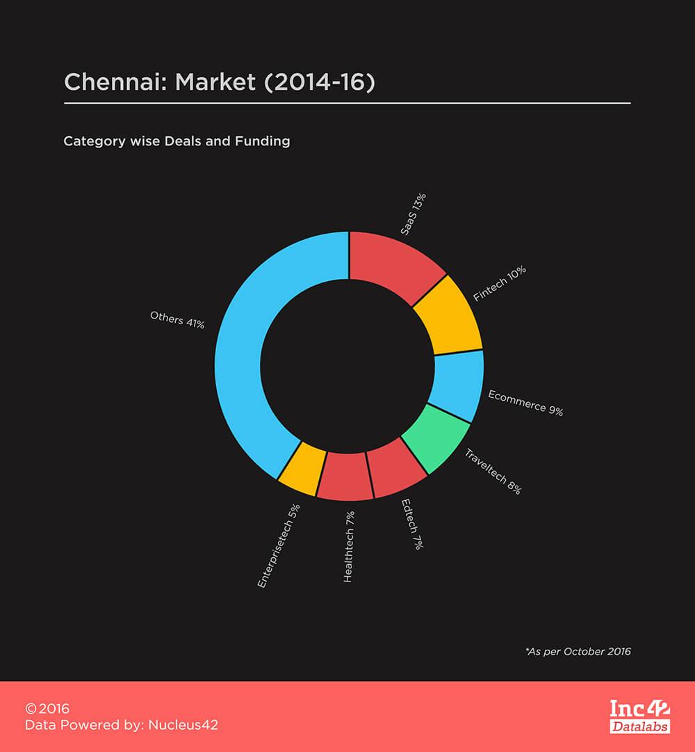 Chennai-Market