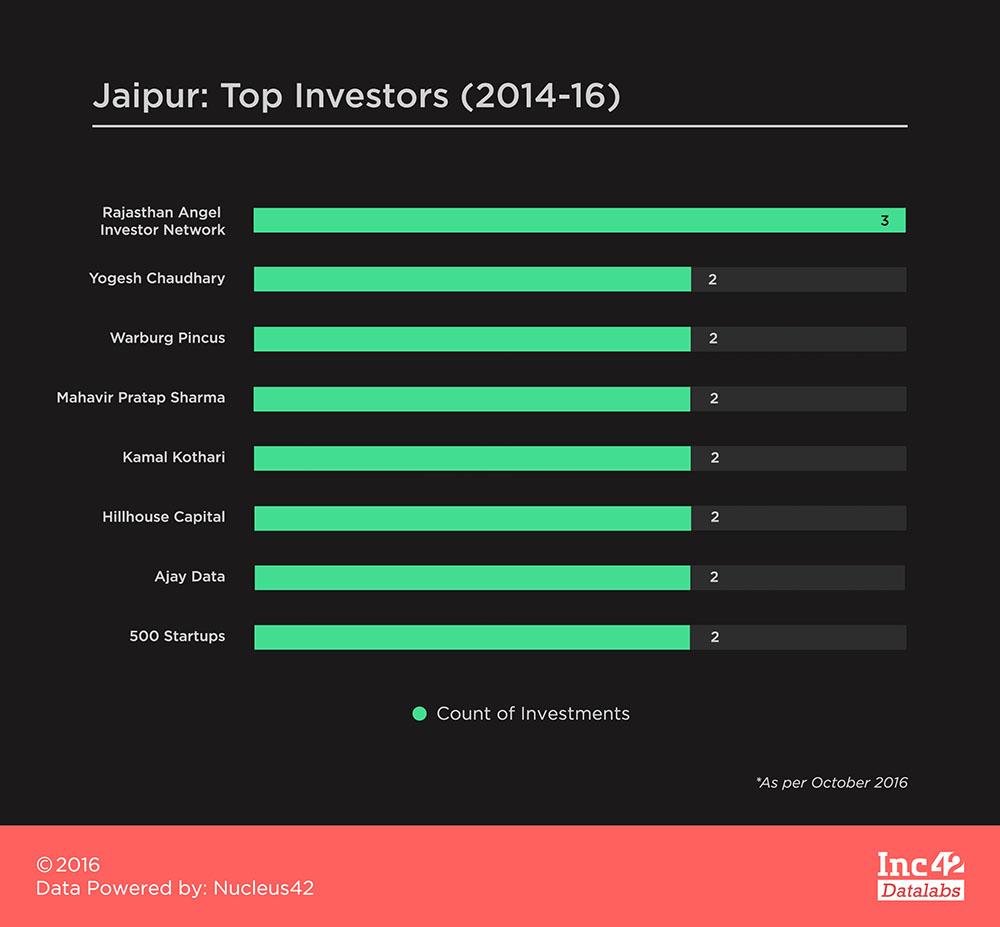 jaipur-top-investors-2014-16