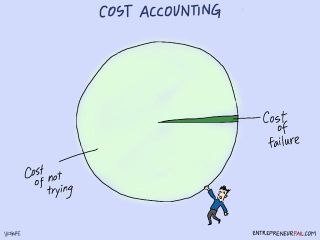 entrepreneurfail-cost-accounting