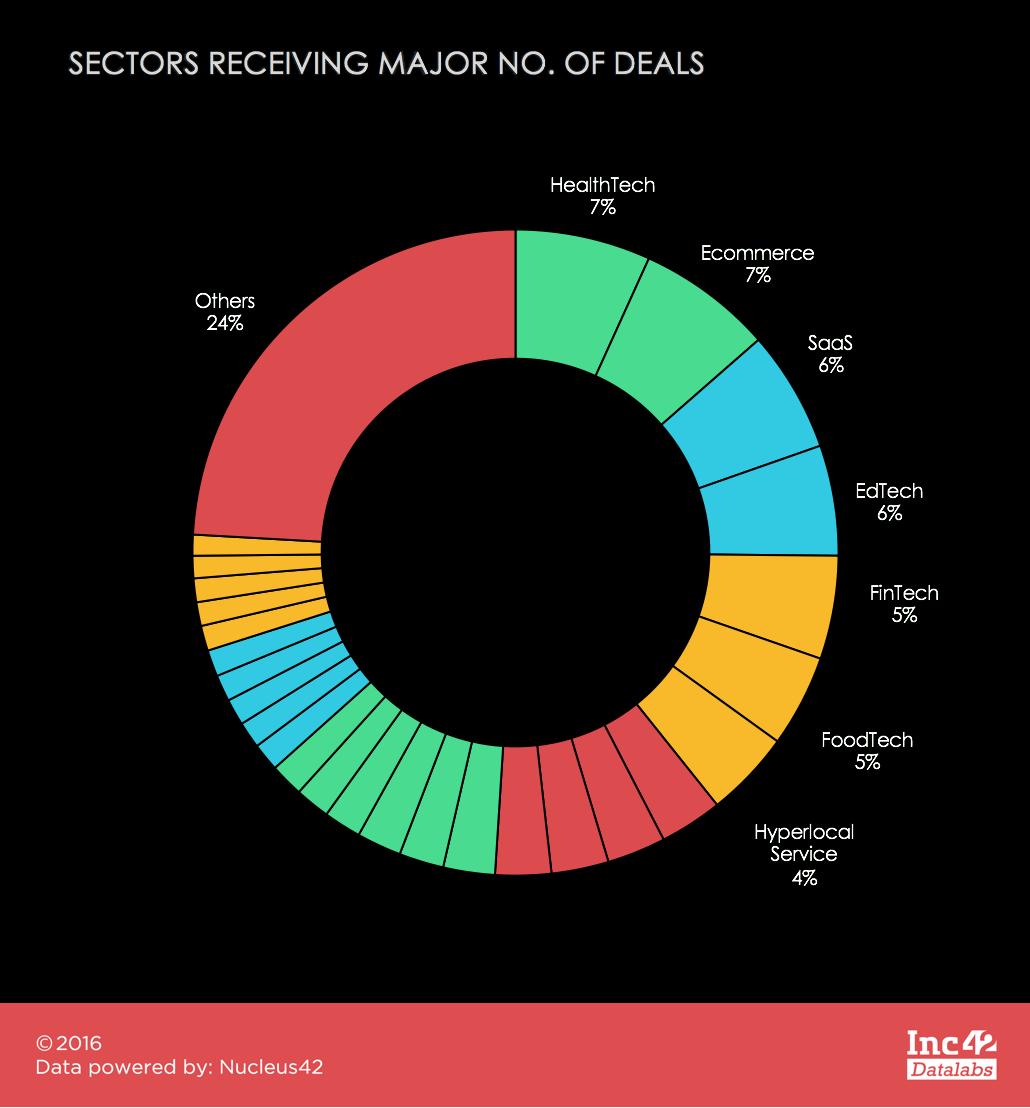industry-split-seed-funding