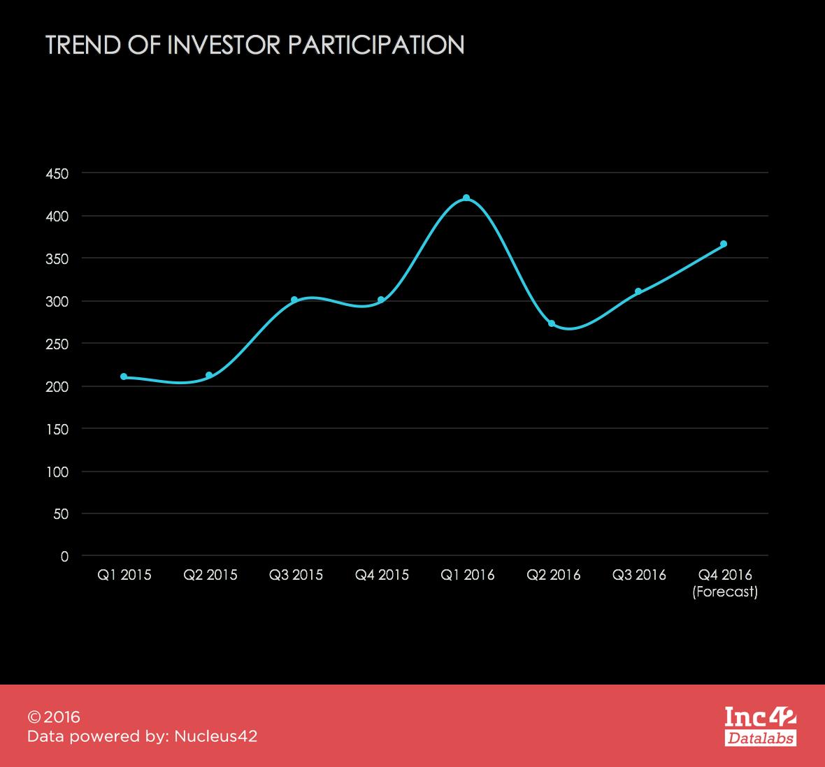 investor-trend-seed-funding