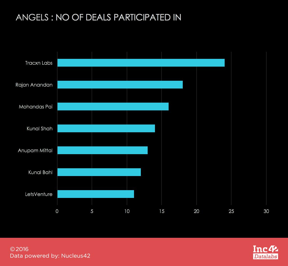 top-angel-seed-funding