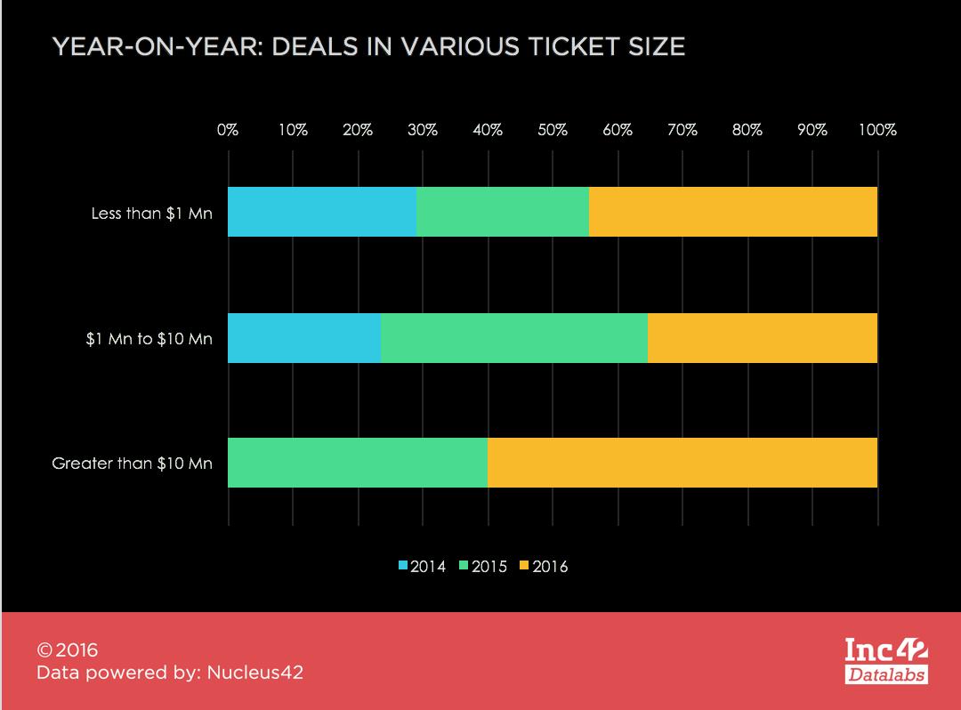 deals-in-various-ticket-size