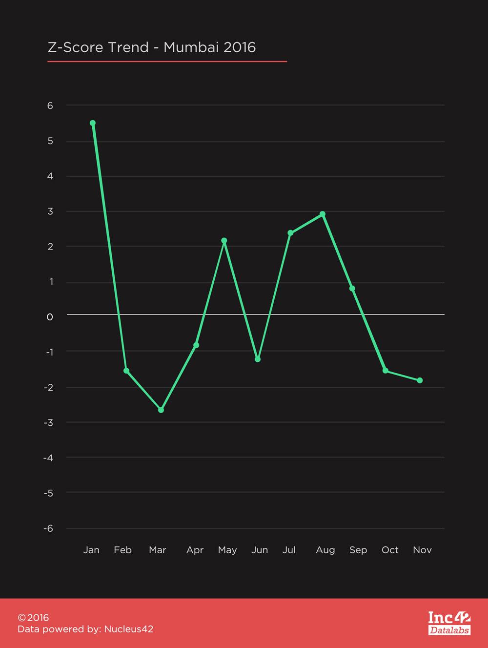 z-score-trend-mumbai-2016