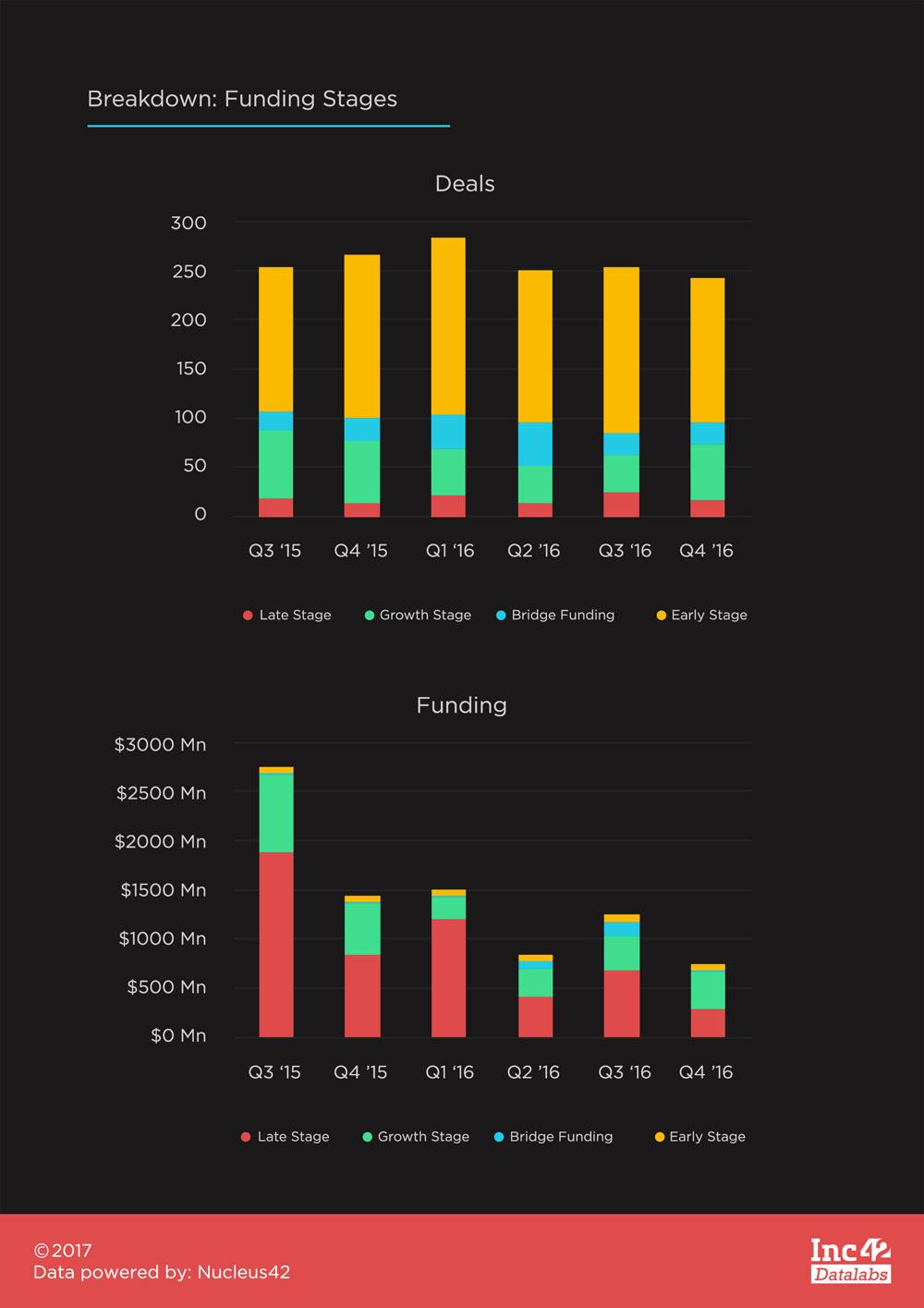 Breakdown--Funding-Stages