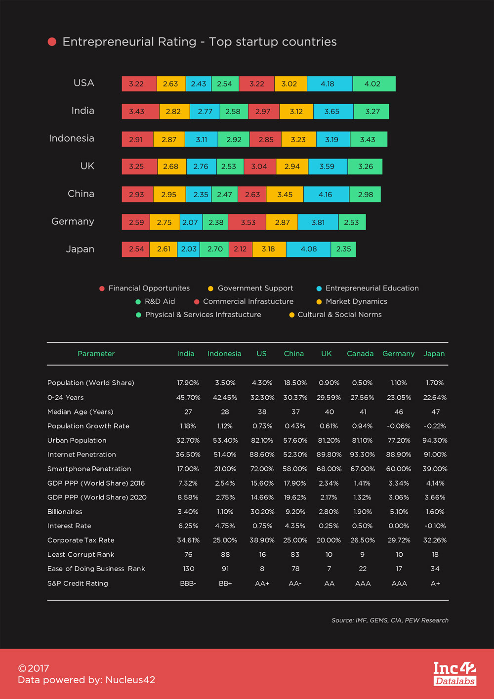 Entrepreneurial-Rating-Top-startup-countries-